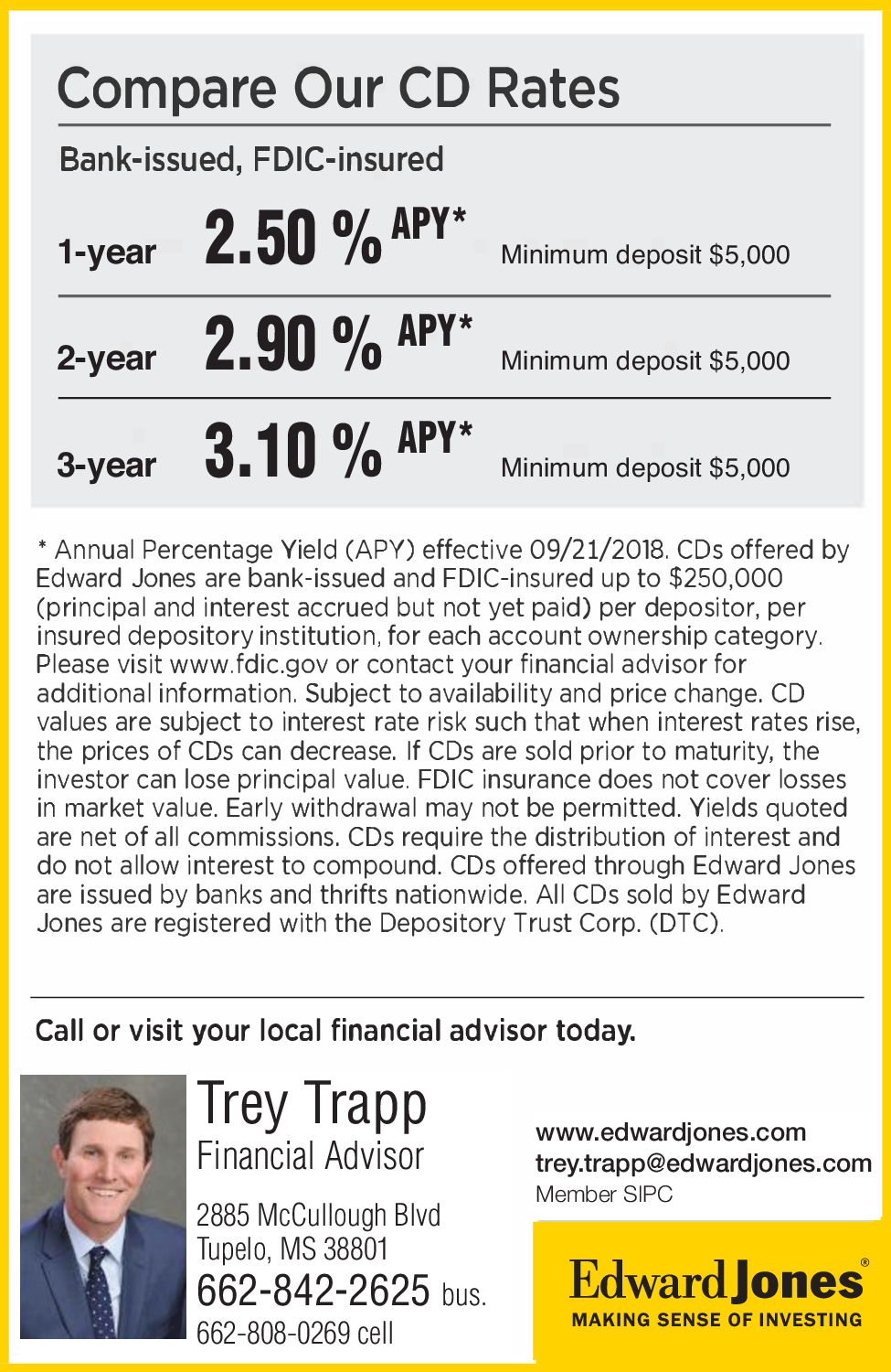 Offering Bank Issued Cds Best Rates In Tupelo Ms Financial